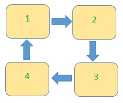 The principle of crop rotation on the example of four beds